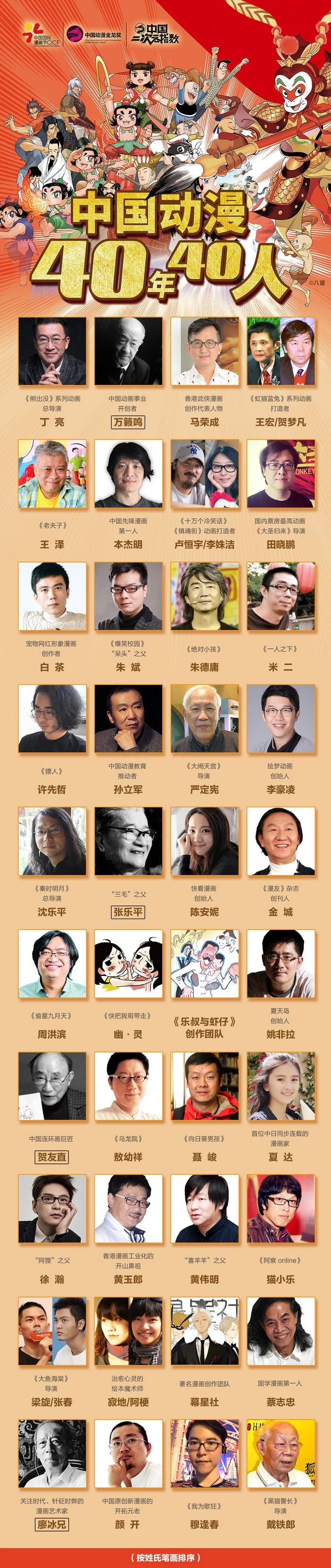 40年40人——中国动漫首次发布致敬名单-ANICOGA